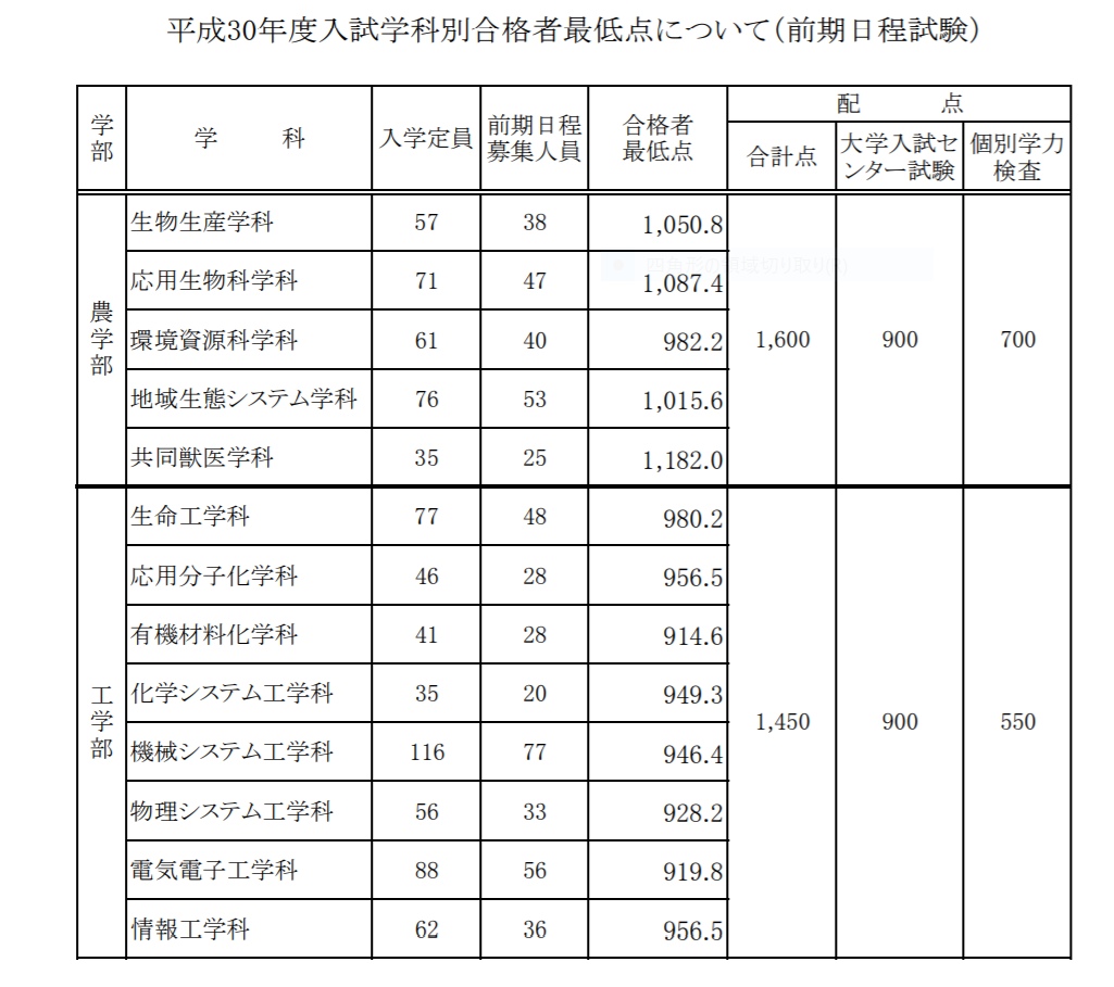 大学 工業 東京 農業